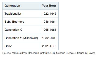 Employee Segmentation of Generations